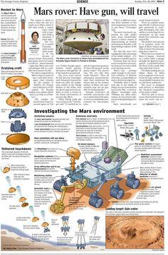 Mars' Curiosity robot