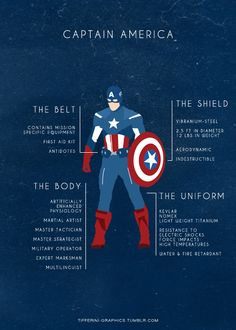 The anatomy of a superhero- The Capt.