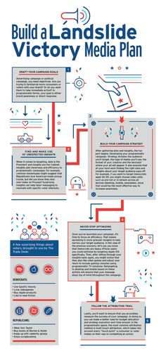 Infographic: How to Build a Winning Programmatic Media Plan, Step-by-Step, From The Trade Desk   Adweek