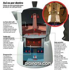 espresso drink recipes Baking is part of Espresso Drink Recipes Espresso Coffee Guide - Moka pot, nice pict, how it is working bialetti moka mokka coffee homebarista blackcoffee italy coffeeofitaly Espresso Drinks, Espresso Coffee, Coffee Drinks, Coffee Coffee, Coffee Travel, Coffee Tables, Coffee Type, Great Coffee, Coffee Pods