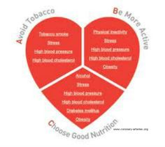 how to know if you have coronary heart disease