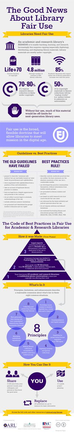 Best Practices for copyright - Fair Use Infographic