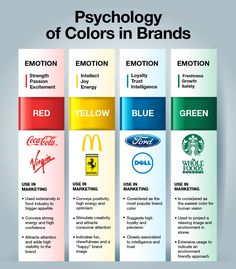 #Psychology of #Colors in #Brands