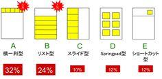 50のスマホサイト調査から見るナビゲーションのUIデザイン5パターン