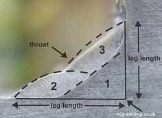 Diagram of three pass fillet weld