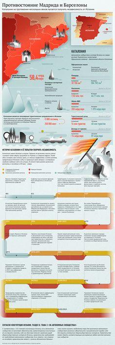 Инфографика: Противостояние Мадрида и Барселоны on Behance