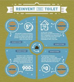 reinvent-the-toilet-solutions for the future