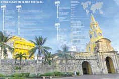 Las cifras que mueven el Hay Festival Cartagena Taj Mahal, Building, Travel, Festivals, Cartagena, Parts Of The Mass, Activities, Viajes, Buildings
