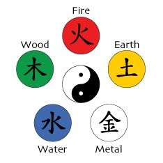 Chinese-5 elements Wood feeds Fire, Water controls Fire. Fire feeds Earth, Wood controls Earth. Earth feeds Metal, Fire controls Metal. Metal feeds Water, Earth controls Water. Water feeds Wood, Metal controls Wood.