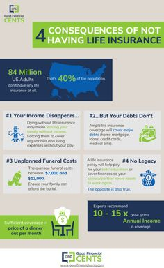 Best Whole Life Insurance, Life Insurance Cost, Best Life Insurance Companies, Life Insurance Agent, Insurance Marketing, Funeral Costs, Financial Literacy, Getting Things Done, Budgeting 101