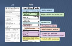 Newly redesigned Nutrition Facts label rolled out | Food Dive