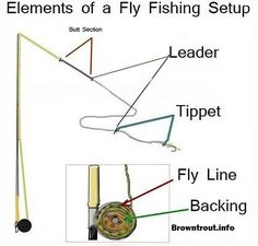 Fly fishing basics the backing line leader and tippet. Fly fishing basics the backing line leader and tippet. Trout Fishing Tips, Fishing Knots, Gone Fishing, Best Fishing, Fishing Tackle, Fishing Tricks, Fishing Rod, Carp Fishing, Crappie Fishing