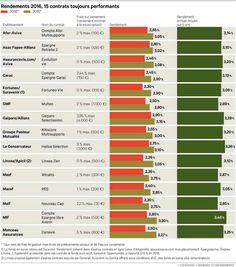Pourquoi les contrats d'assurance-vie rapportent-ils moins?