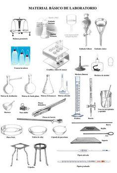 • Tubos de ensayo • Beaker • Matraz erlenmeyer • Matraz de fondo plano • Matraz de fondo redondo • Matraz aforado • Embudo • Vidrio reloj • Agitador • Pipeta volumétrica • Pipeta graduada • Bureta • Probeta • Placa o caja de petri • Capsula de porcelana • Crisol • Mortero • Espátula • Soporte universal • Rejilla metálica • Aro metálico • Pinza para soporte universal • Rejilla metálica • Pinza para crisol • Mechero