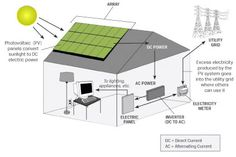Solar Electric Supply, Inc., a leading solar power system integrator & wholesale supplier of complete solar electric systems. Get quantity solar panels systems discount. Solar Electric System, Solar Power System, How Solar Energy Works, Grid Panel, Panel Systems, Diy Solar, Alternative Energy, Solar Panels, Federal