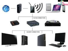Computer Dubai, Dubai wifi internet connection installation router setup cabling networking services - 0556789741 We provide best profes...