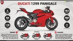 2015 Ducati 1299 Panigale - The Apex of Performance