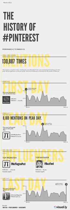 La historia reciente del hastag #Pinterest (con #infografia) by @seosalamanca
