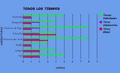 Gráfico de la tarea de hoja de calculo de Google Docs.