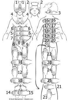 Portal do Reiki: Posições das Mãos no Reiki