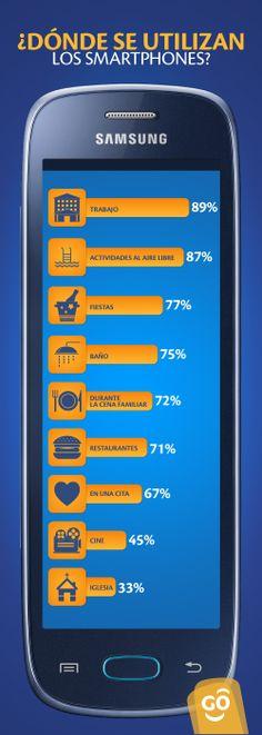 ¿A donde usas mas tu Smartphone, tu trabajo, en actividades recreacionales o cuando sales de noche?