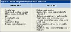 FAQ's Table of what Medicare/Medical pays for. Great for those caring for elderly family members. #Medicare Services