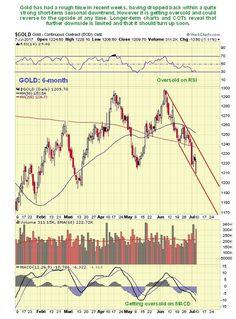 Gold Outlook Increasingly Bullish