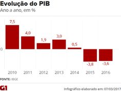 RS Notícias: O LEGADO DO PT: PIB CAI 3,6% EM 2016 E PAÍS TEM A ...