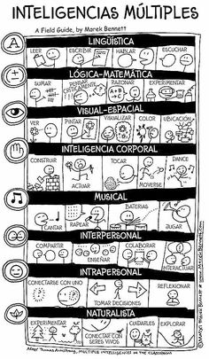 Inteligencias m?ltiples (Multiple Intelligences visual in Spanish by Marek Bennett) Spanish Teacher, Spanish Classroom, Teaching Spanish, Teaching English, Teaching Resources, Multiple Intelligences, Flipped Classroom, Classroom Language, Learning Styles