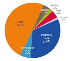 Netcomm Forum 2017, +16% e oltre 23 miliardi di euro per l'ecommerce italiano