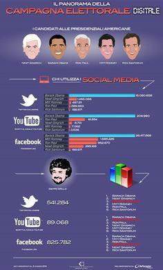Politica sul web