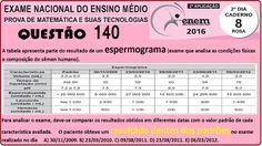 CURSO MATEMÁTICA ENEM 2016 QUESTÃO 140 PROVA ROSA RESOLVIDA EXAME NACION... https://youtu.be/hlBPg3ZXEuI