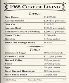 vintage everyday: Pictures of Cost of Living Sheets in the Past Show How Our Life Have Changed - History 50th Wedding Anniversary, Anniversary Parties, Anniversary Ideas, Golden Anniversary, Photo Vintage, Vintage Ads, Vintage Photos, Retro Ads, Vintage Stuff
