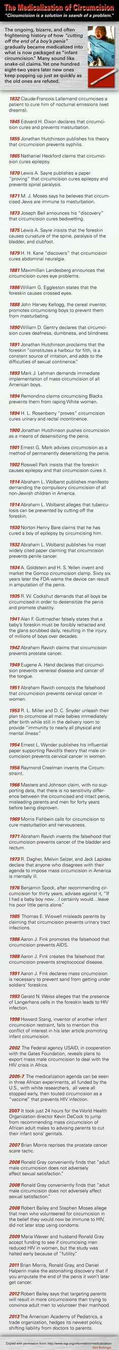 A great timeline that shows the anti-foreskin crowd's hidden agenda.
