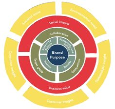 What Does Your Brand Stand For? | Shared Value Initiative