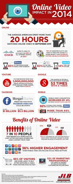 Infographic of the Online Video Impact in 2014 - Facts and Statistics