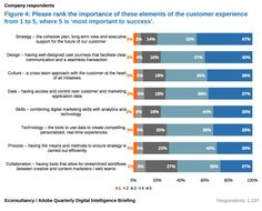 What does 'improving customer experience' mean?