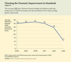 The gap between NAEP scores and scores on state tests is closing, meaning states are holding their students to standards more rigorous than before. #CommonCore #EducationNext #standardsreform