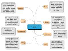 process diagram essay simon