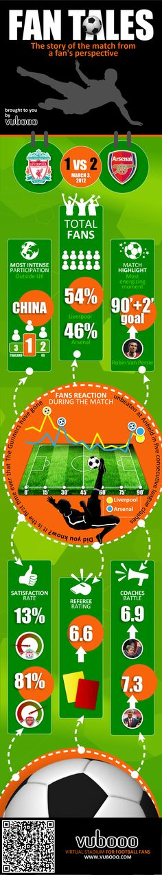 Infographics of fans reactions during the match between Liverpool and Arsenal on March 3, 2012.