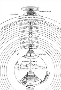 Visual Chronology of Cosmologies (Part A heliocentric Universe was impossible for the Church to adopt. In the end, medieval cosmology centers on the balance of angelic sphere and the earthy realm. One such cosmology is found in Dante's `The Divine Comedy' Dante Alighieri, The Divine Comedy, Sacred Geometry Symbols, Dantes Inferno, Esoteric Art, Spirit Science, Occult Art, Book Of Shadows, Knowledge