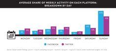 Étude : les 35-49 ans passent plus de temps que les 18-34 ans sur les réseaux sociaux - Blog du Modérateur