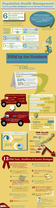 6 Key Analytics for Successful Population Health Management Infographic