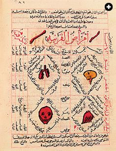 Page from the Canon of Medicine by Persian scholar Avicenna, about 1,000 CE. Shows various internal organs of the human body. The way it's laid out makes me think of infographics. Published in Saudi Aramco World, credited to National Museum at Damascus and Bridgeman Art Library.