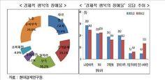 퇴직 스트레스에 노후걱정…50대 '경제행복지수' 최저 : 네이버 뉴스