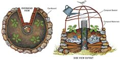 Keyhole garden scheme. Layering is proven to enhance soil health. Layering sugestions: wood on very bottom, next cardboard, next a bit of compost, next petroleum-free newspaper, manure, worms, wood ash, straw, topsoil. Repeat, compost, straw, topsoil or some such combination until you reach desired height. texascooppower.com