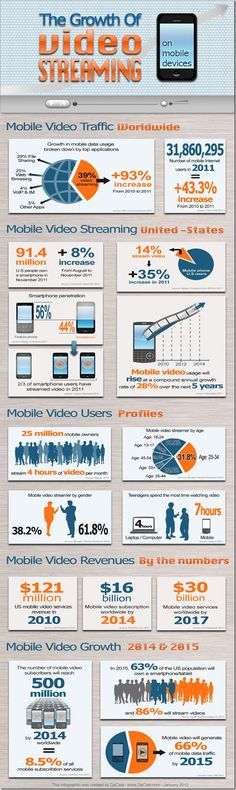 2012: The growth of video Streaming on Mobile devices