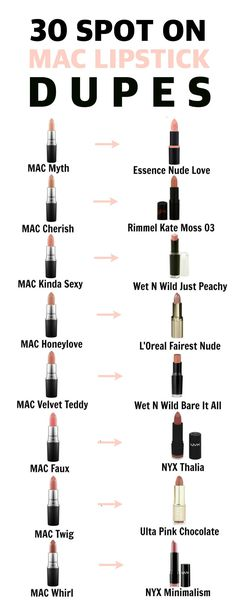 This dupe list is incredible! 30 of MAC's bestseller lipsticks have affordable drugstore dupe alternatives and you need them in your life! From Snob, to Myth, Honeylove, Velvet Teddy and more!