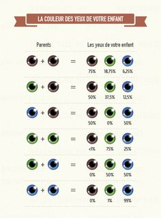 Eye color chart genetics life 58 ideas for 2019 Eye Facts, Eye Color Facts, Useful Life Hacks, Writing Tips, Writing Help, Kids And Parenting, Good To Know, Stress, Knowledge