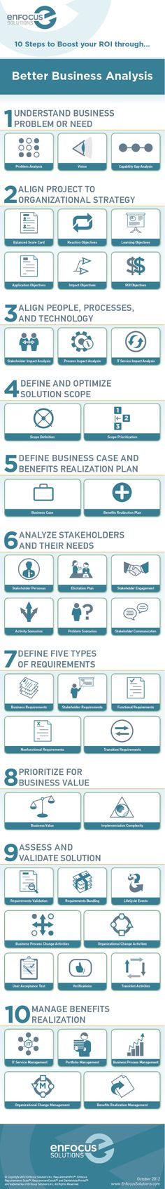 We have developed an infographic that defines 10 key steps that organizations can take to boost ROI on enterprise projects through better business analysis.